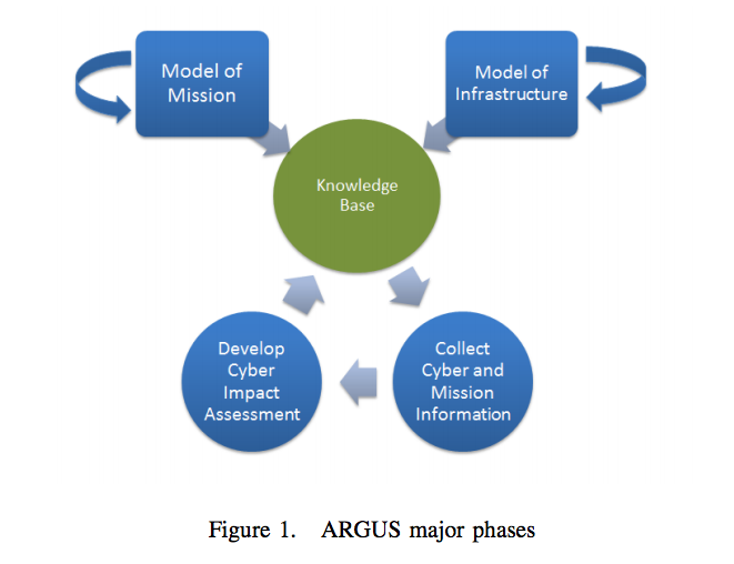 A Semantic Approach to Evaluate the Impact of Cyber Actions on the Physical Domain