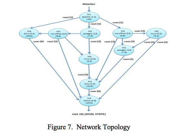 A Predictive Framework for Cyber Security Analytics using Attack Graphs, Subil Abraham, Suku Nair