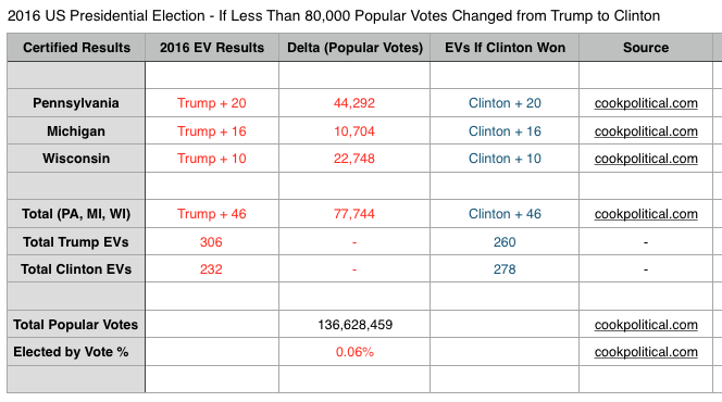 2016 US Presidential Election - If Less Than 80,000 Popular Votes Changed from Trump to Clinton